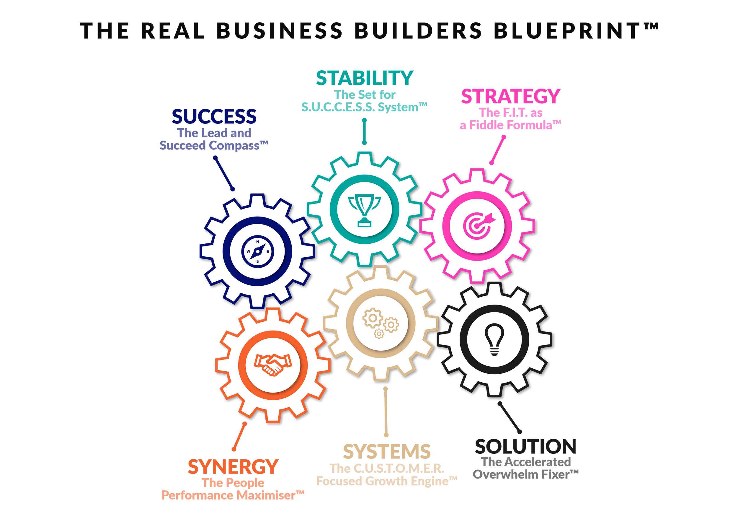 REAL Business Builders system